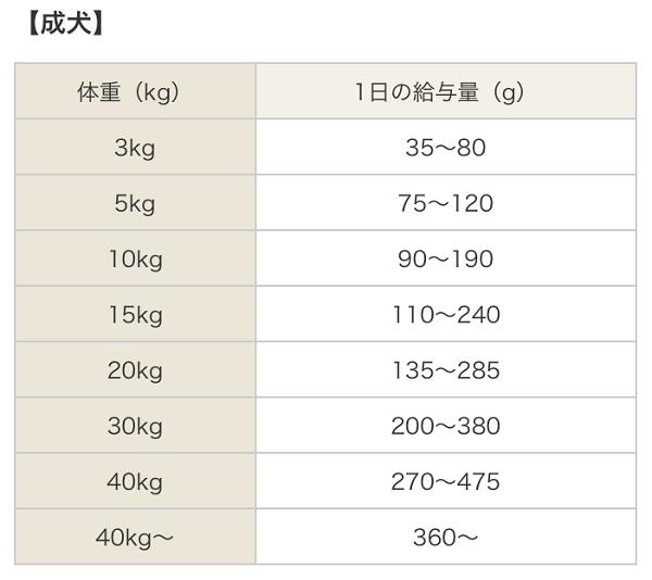 カナガンドッグフード給餌量1